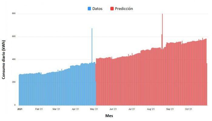 grafica_con_prediccion